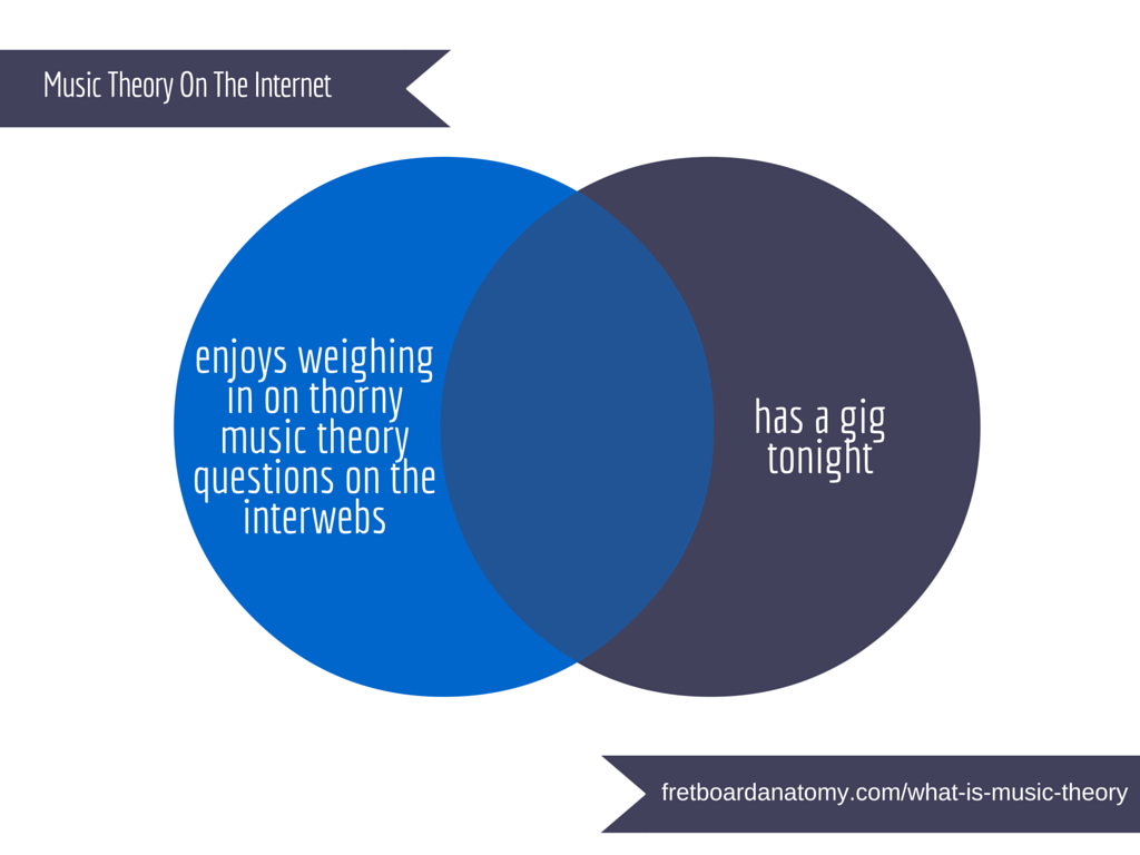 Music Theory On The Internet 2