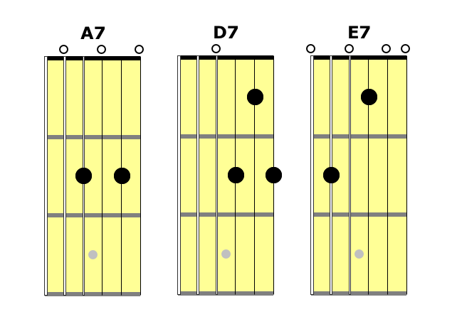 Mo Better Blues Fretboard Anatomy
