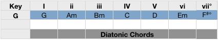 diatonic chords in G