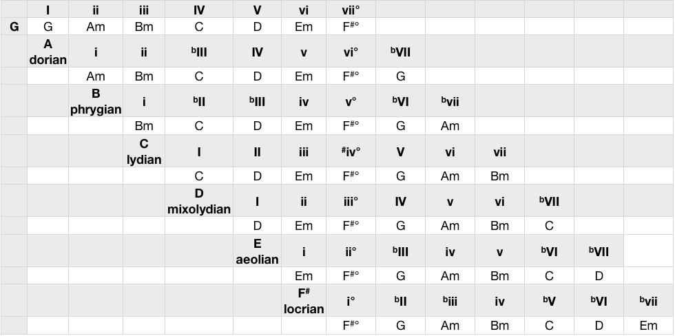 modes of G Major